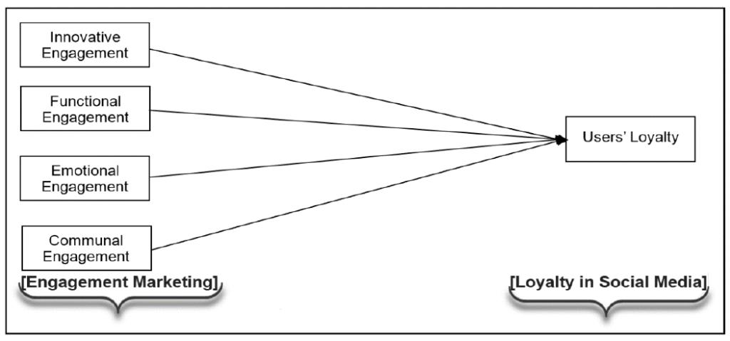 Abbildung 1. Vorgeschlagenes Forschungsmodell 1