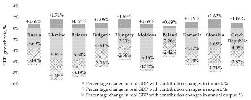 Abbildung 2. Einfluss der Faktoren, die die Veränderung des BIP in Osteuropa im Jahr 2020 unter dem Einfluss der COVID-19-Epidemie bestimmen.