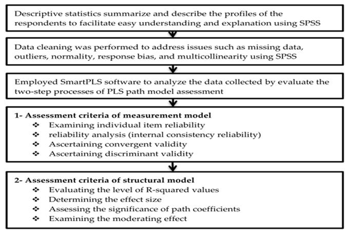 Abbildung 2. Forschungsprozess