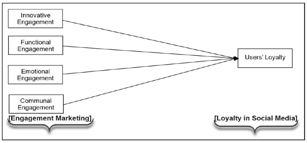 Abbildung 2. Vorgeschlagenes Forschungsmodell 2