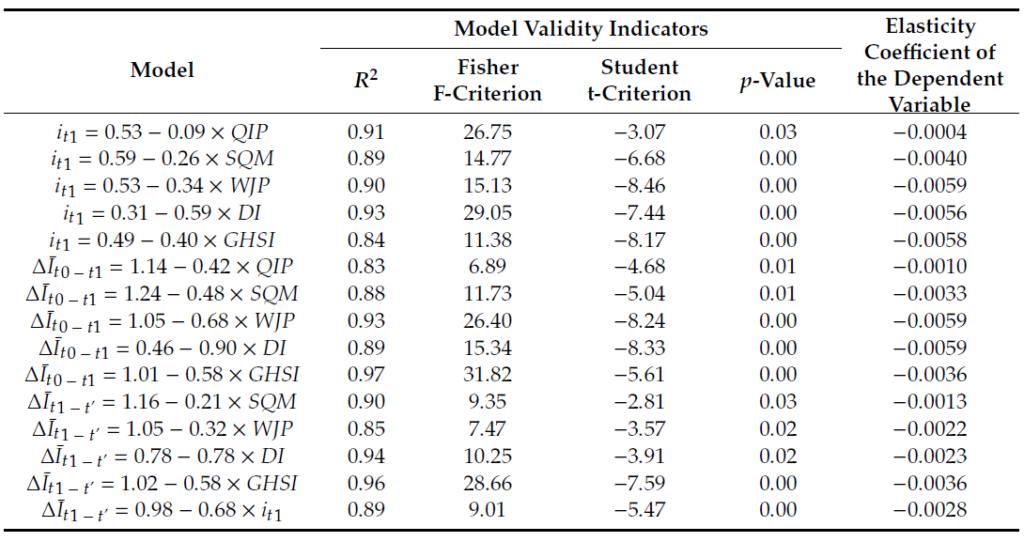 Tabelle 1. Regressionsmodelle des Einflusses von Indikatoren auf das COVID-19-Verteilungsmuster in Osteuropa.