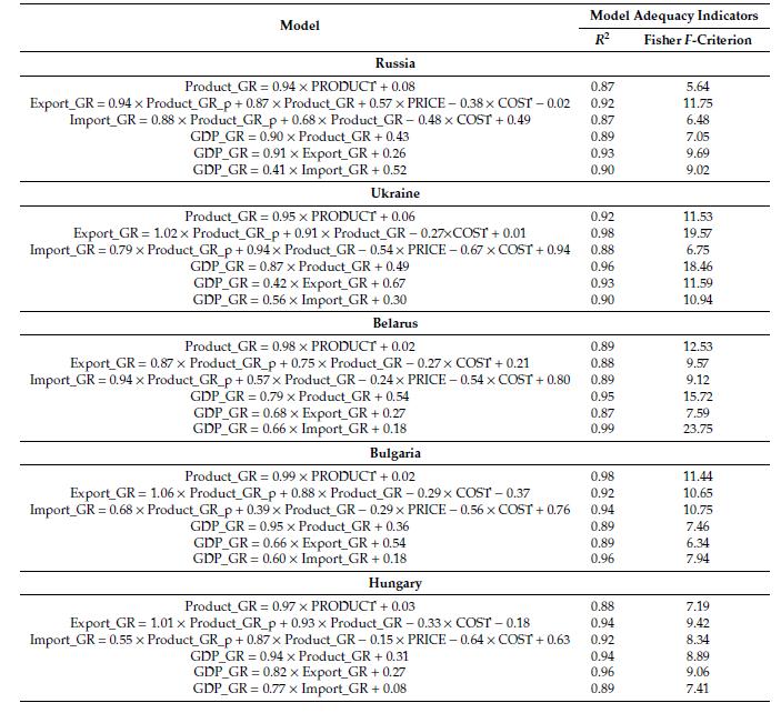 Tabelle 3. Berechnungsmodell für die Auswirkungen der Pandemie auf die osteuropäischen Volkswirtschaften.